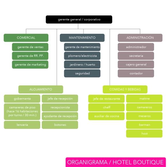 hb organigrama